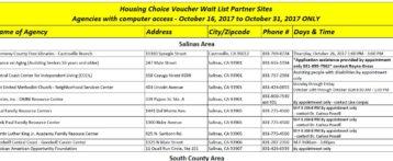 Housing Choice Voucher